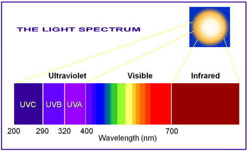 Tepro-Why Does Ultraviolet Light Emit Ultraviolet Light Pass Through The Glass