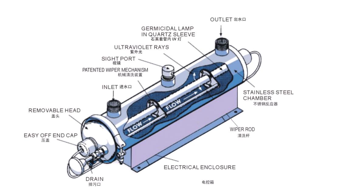 Tepro-Maintenance Of Uv Sterilizer, Tepro china Co, Ltd
